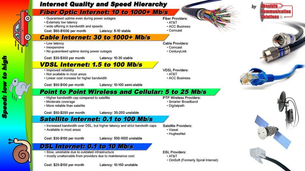 Internet Speed Hierarchy